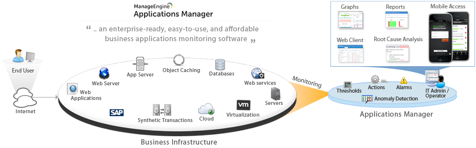 An overview of Applications Manager's capabilities