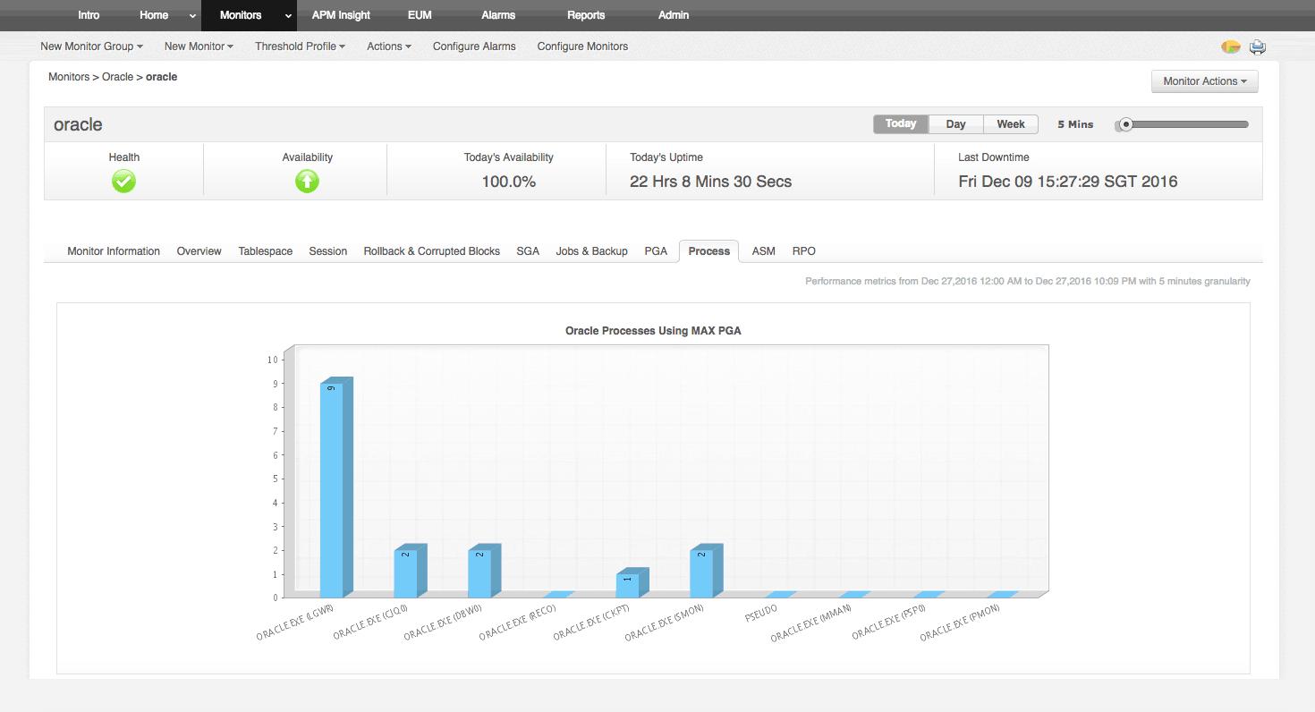 Monitor Databases