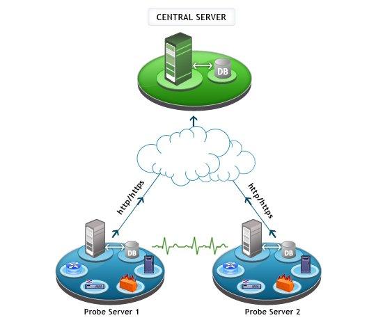 Netzwerk überwachen - ManageEngine OpManager